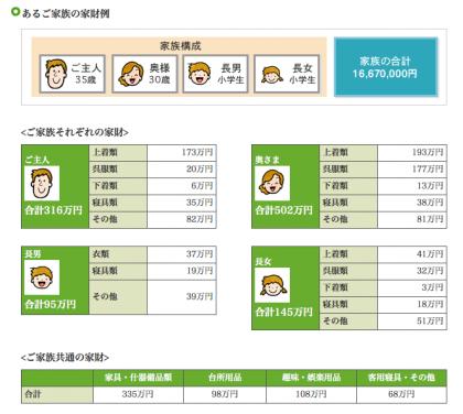 家財保険の例(全労済)