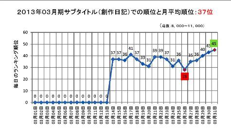 2013年03月期のサブタイトルでの順位と月平均順位0001-2