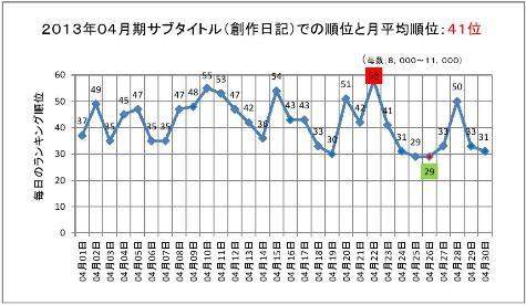 2013年04月期のサブタイトルでの順位と月平均順位0001