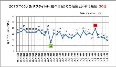 2013年05月期のサブタイトルでの順位と月平均順位0001-2