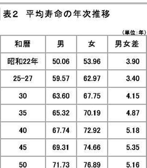 主な年齢の平均余命|厚生労働省0001-4