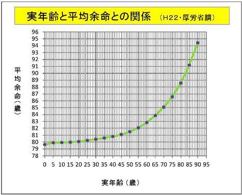 実年齢と平均余命との関係0001-2