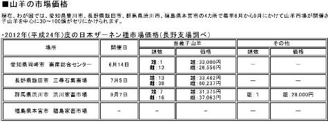 山羊の市場価格0001-2