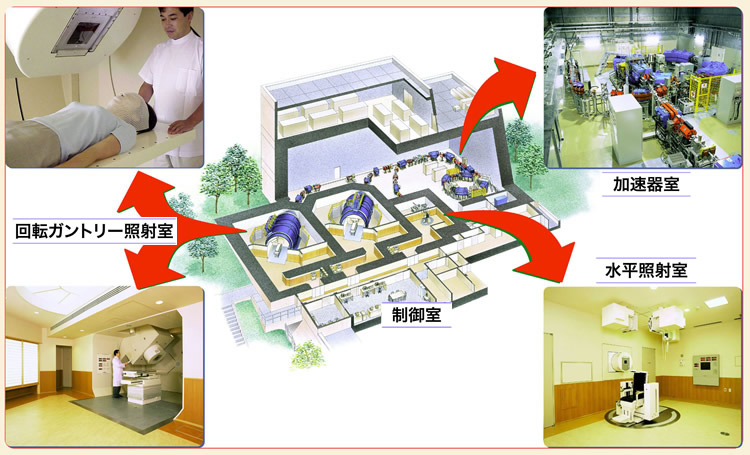 陽子線治療施設