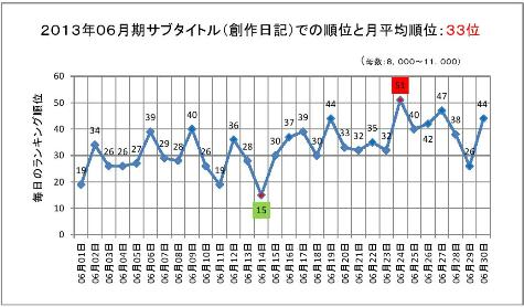 2013年06月期のサブタイトルでの順位と月平均順位0001-2