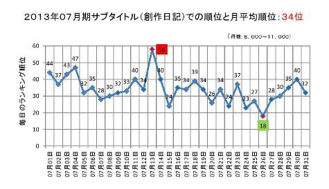 2013年07月期のサブタイトルでの順位と月平均順位0001-2