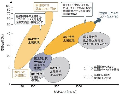 第4世代の太陽電池