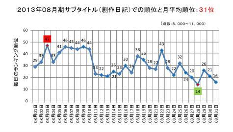 2013年08月期のサブタイトルでの順位と月平均順位0001-2