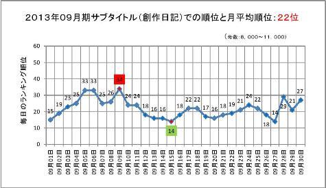 2013年09月期のサブタイトルでの順位と月平均順位0001-2