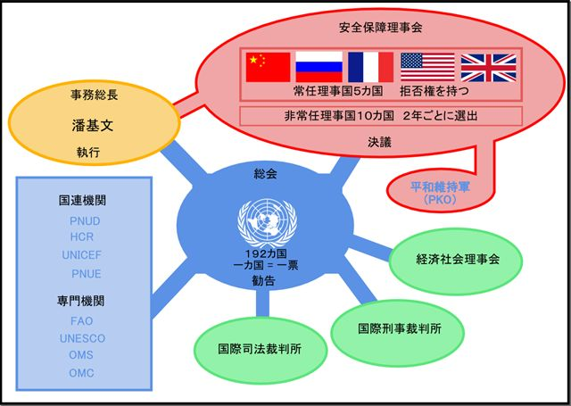 国連 分担 金