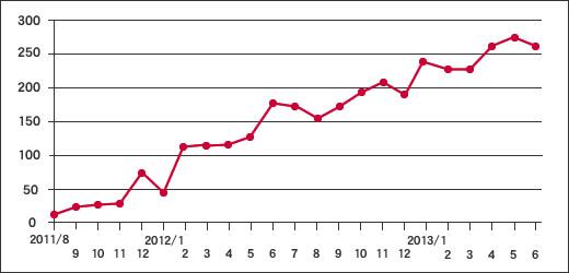 ブログアクセス数グラフ