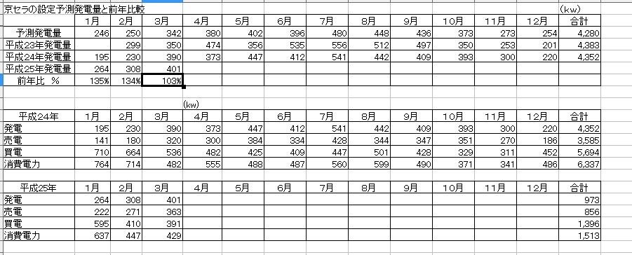 予測発電と前年比較実計測値H25-4