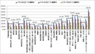 22大卒離職率グラフ