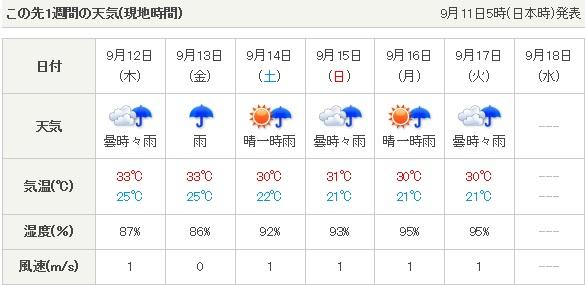 ホーチミンの天気予報