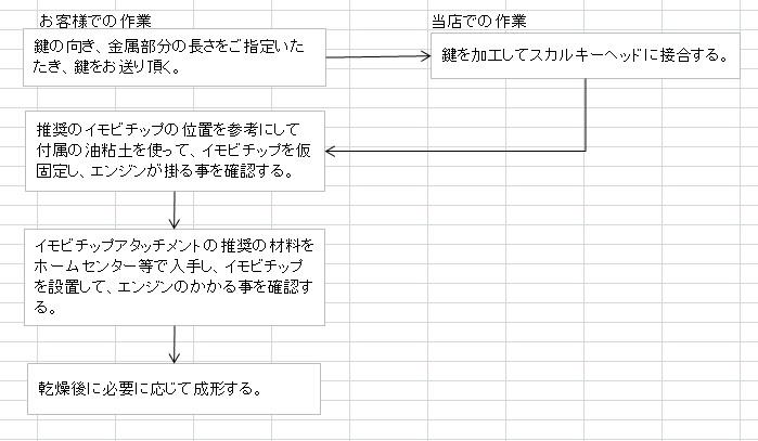LDKey-IMMO-flow.jpg