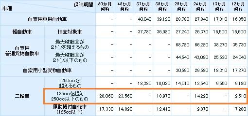 2013年6月1日 自賠責保険料表