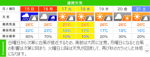 2013年9月14日 天気予報