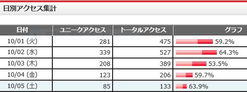 FC2アクセス解析(PC・スマホ)