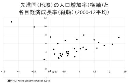経済成長率グラフ