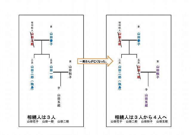 20130516相続関係説明図(ブログ用)0001