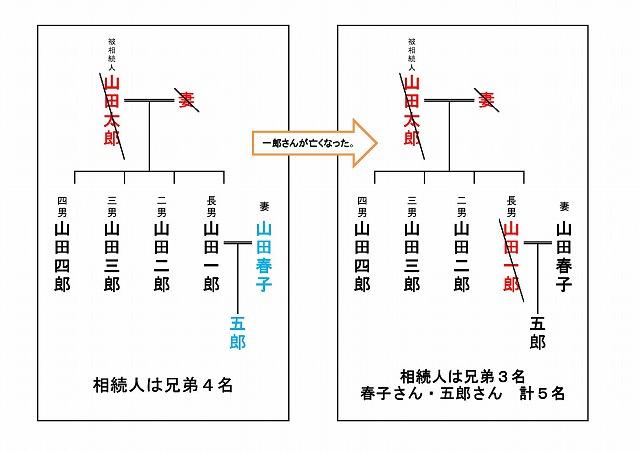 20130528相続関係説明図(ブログ用)0001