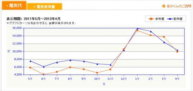 電気代前年度比較_R