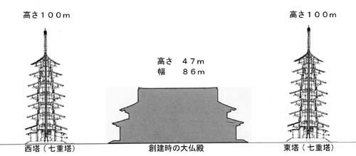 奈良時代の東大寺再現図