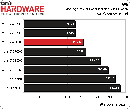 Core-i7-4960X-Power.png