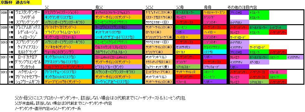 京阪杯2013