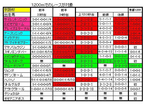 京阪杯2013出走馬2