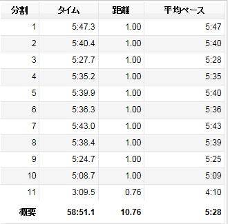 2014長良川ふれあいマラソン1055km