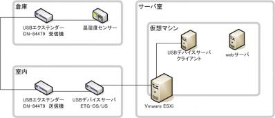 USBエクステンダー構想