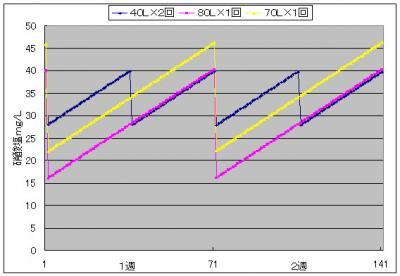 硝酸塩グラフ3_20130923