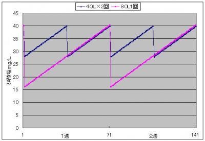 硝酸塩グラフ2_20130923