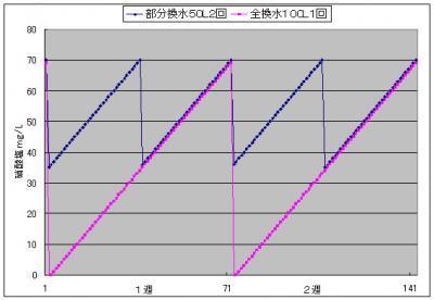 硝酸塩グラフ1_20130923