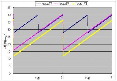 硝酸塩グラフ20131002