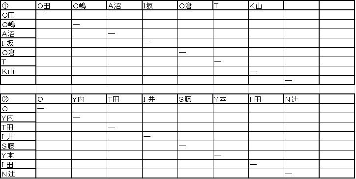 H25 クラス分けリーグ戦