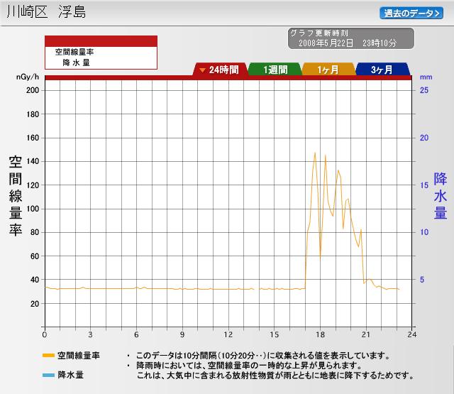 5月22日神奈川浮島での放射能の推移