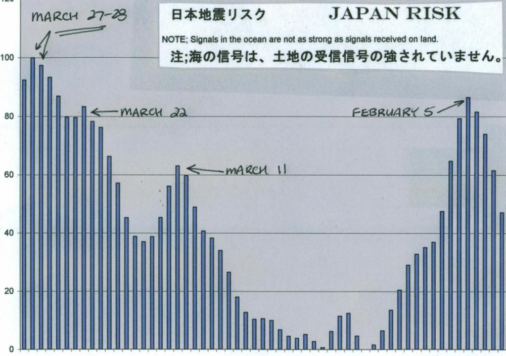 日本の地震の発生危険度 -2011年3月-