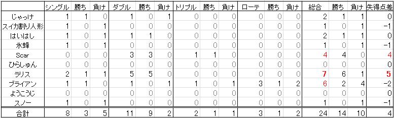 関東PCL_個別結果