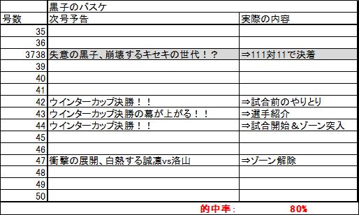 kuroko_yokoku.png
