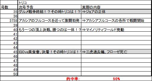 toriko_yokoku.png