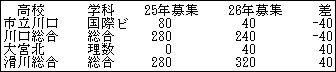 専門増減2013