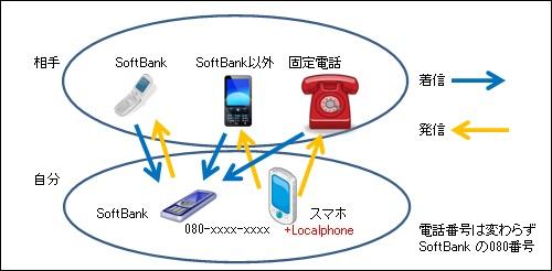 Localphone計画