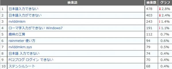 201306検索ワード