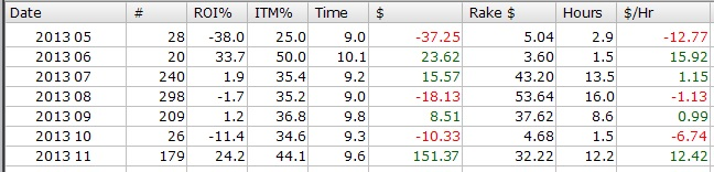 2013-01-11 monts profit