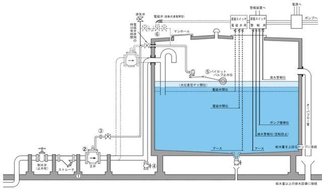 受水槽構造_R