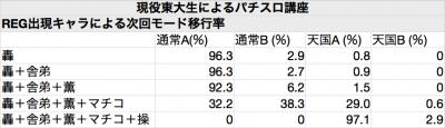 REG+モード移行率_convert_20130814020130