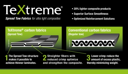 TeXtreme Technology - comparison of Spread Tow and regular tow TEXTREME