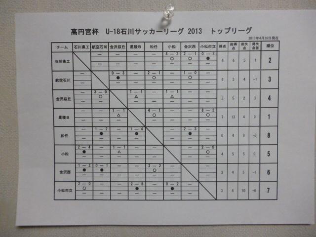 U-18石川県サッカーリーグ星取り表
